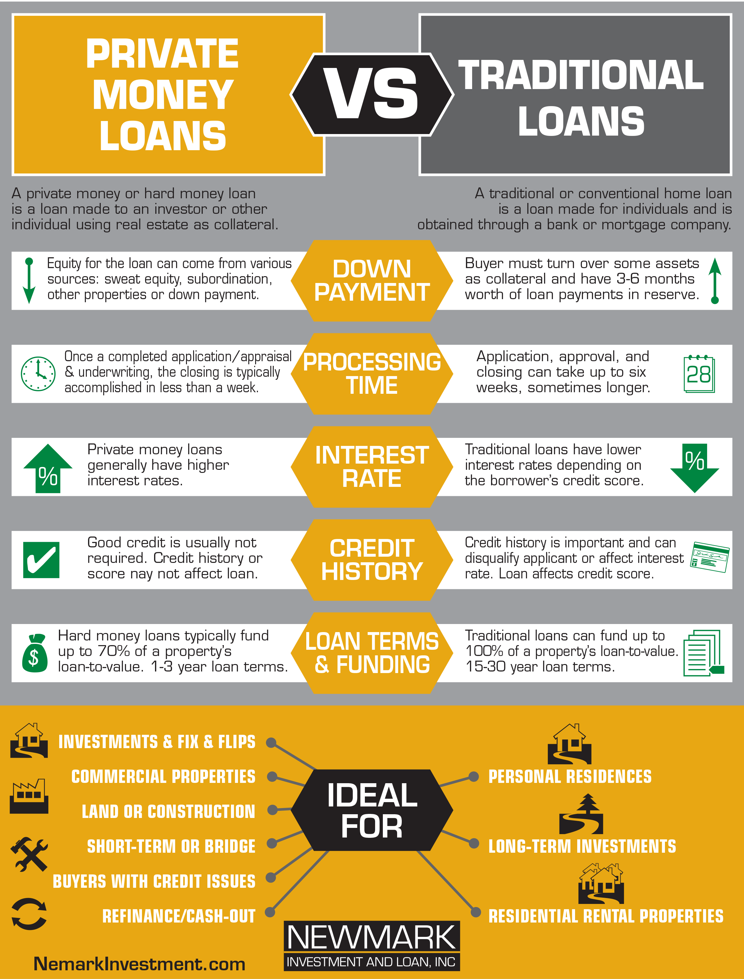 loan-difference